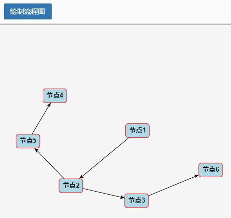 简单的流程图